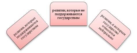 Ответы Mail Ru: какие религии бывают?